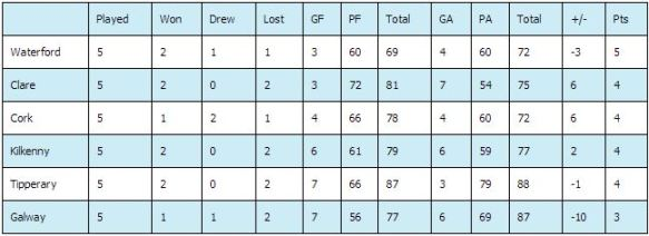 2013 NHL Division 1A table after five rounds