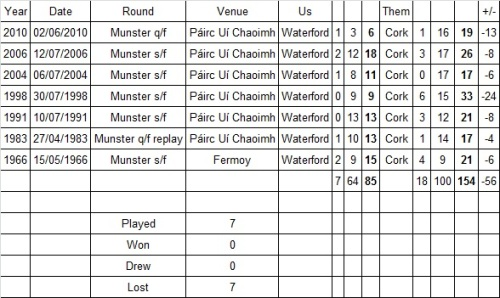 Waterford Under-21 results v Cork in Cork  1966-2010