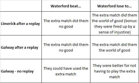 The Come on the Déise All-Ireland Minor Final Hawk Eye Appeal Results Matrix™