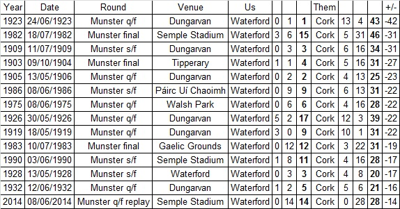 Worst Senior championship defeats to Cork up to 2014